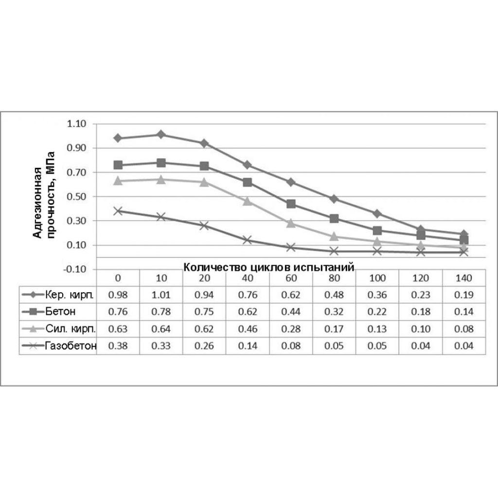 Пути повышения долговечности системы скрепленной теплоизоляции